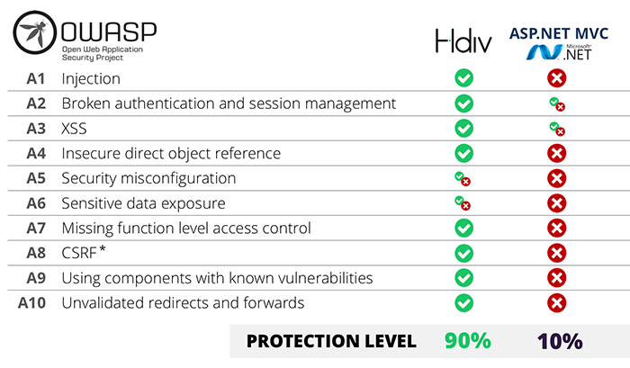 OWASP Protection levels