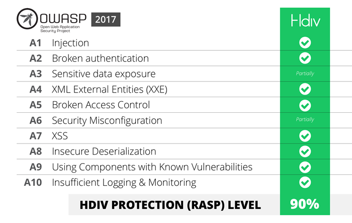 Hdiv and OWASP Top 10 2017